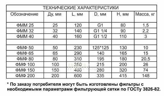 ПРУ-400 У1